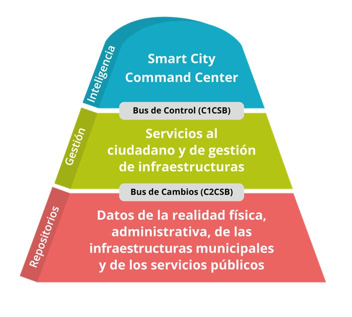 modelo-ciudad-inteligente
