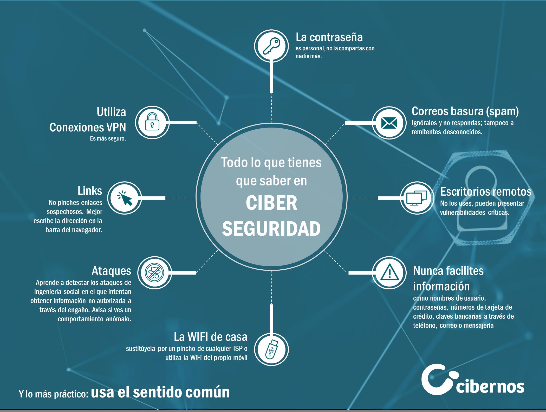 Ciberseguridad en teletrabajo