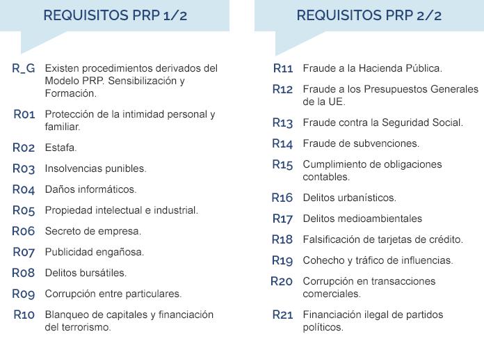 requisitos prp