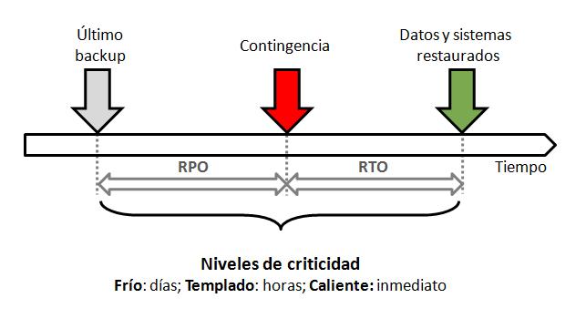Niveles_criticidad_continuidad_negocio