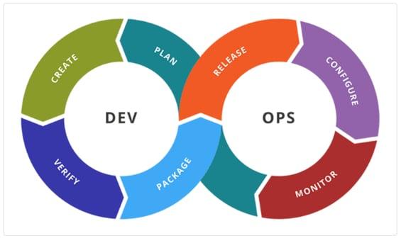 Relación continua e integrada entre Desarrollo y Operaciones