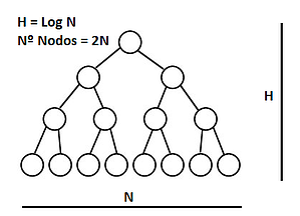 arbol binario blockchain