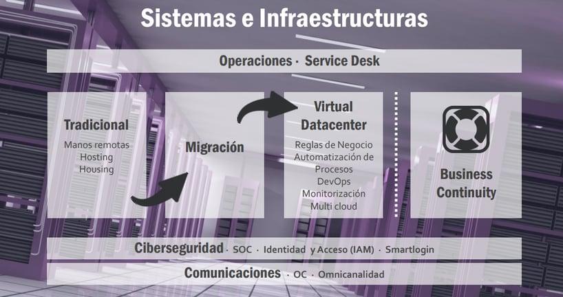 area_sistemas_infraestructuras_cibernos.png