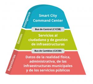 smart city cibernos